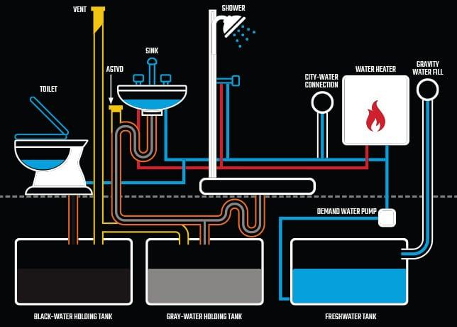 RV Waste System