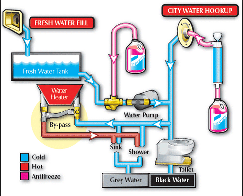 Sanitize RV Fresh Water Tank